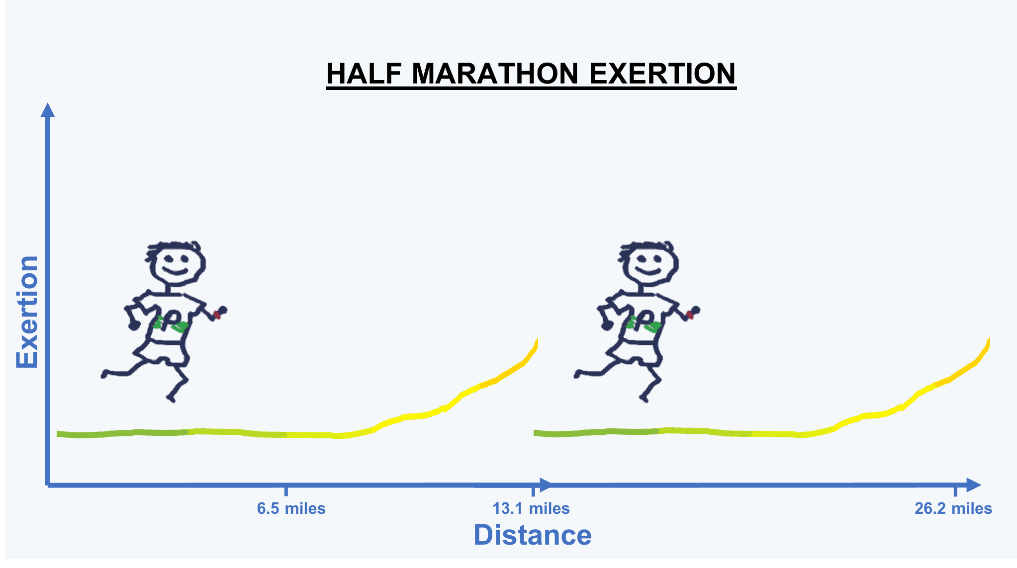How Long Is A Marathon? 4 Methods of Measuring Marathon Length 8
