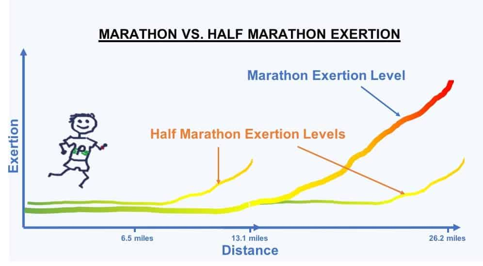 How Long Is A Marathon? 4 Methods of Measuring Marathon Length 9