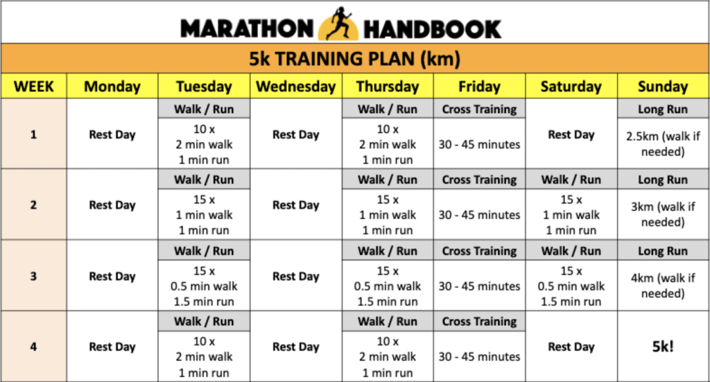 5k training plan kilometers