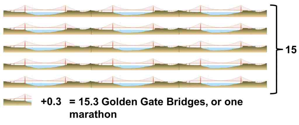 GG Bridges How Long Is a Marathon