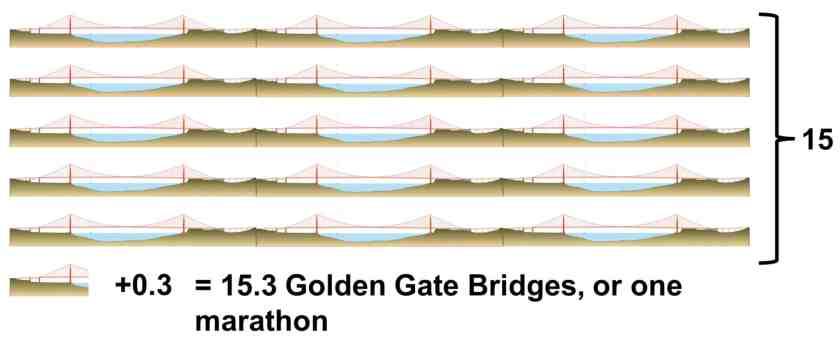 GG Bridges How Long Is a Marathon
