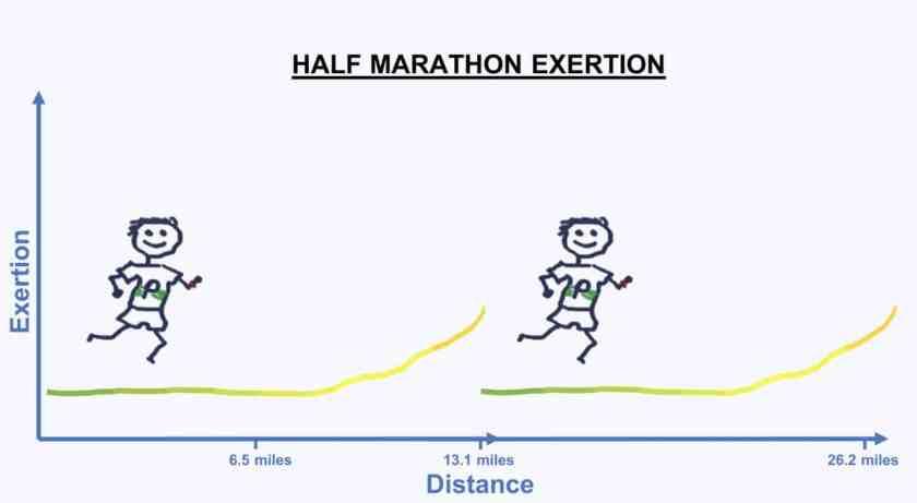 HALF MARATHON 2 length how long is a marathon