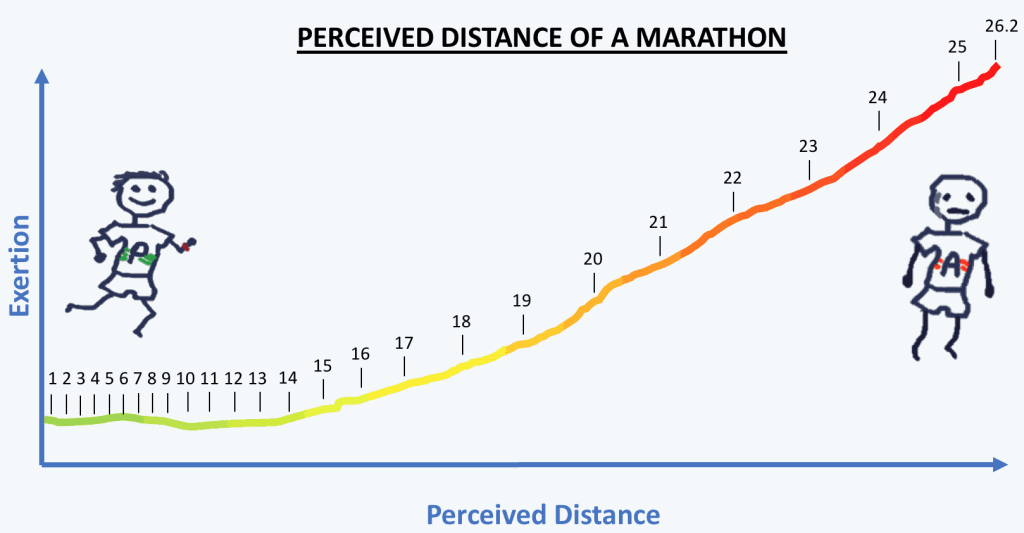 perceived distance marathon length