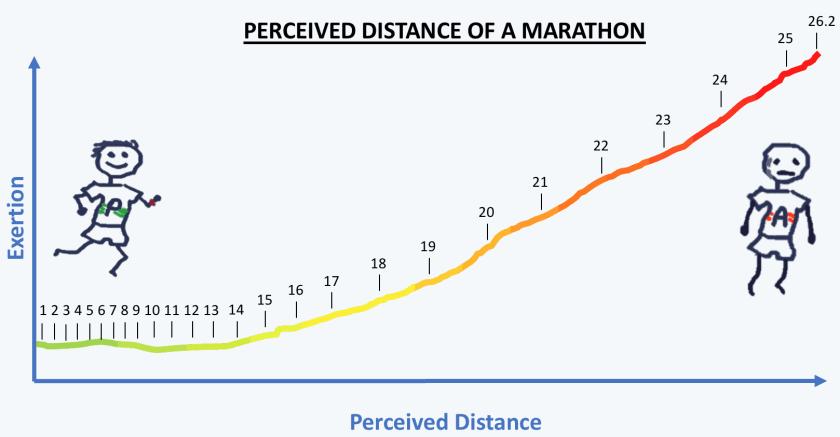 perceived distance marathon length