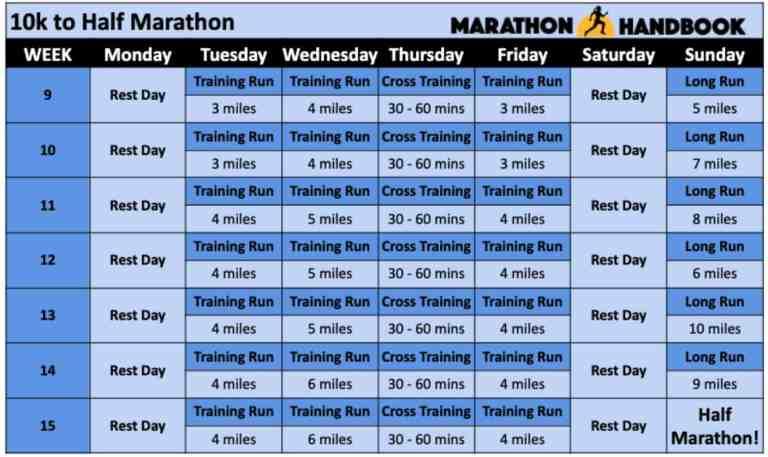 couch to half marathon 10k to half marathon