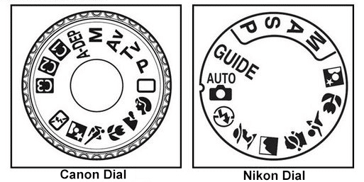 Mode dial ring for DSLR cameras Canon and Nikon