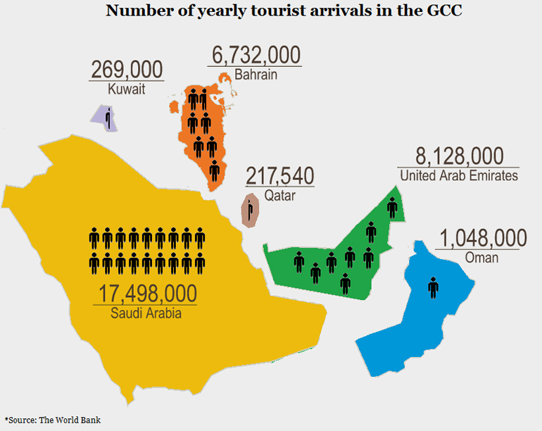 TOURIST ARRIVALS IN THE GCC