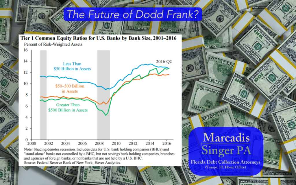 A preview of the upcoming Dodd Frank Review
