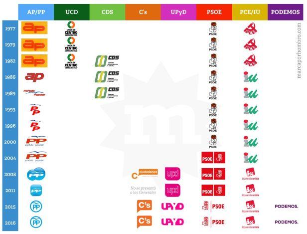 logos-partidos