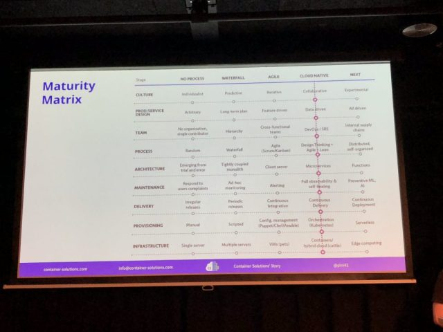 The many levels of the cloud native maturity matrix