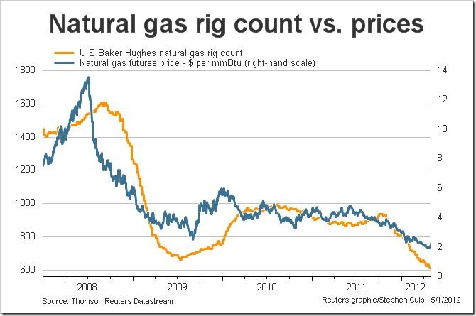 Natural Gas Commodity Price News