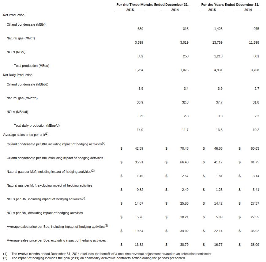 Gastar 2015: Paper Loss of $429M; Ending Preferred