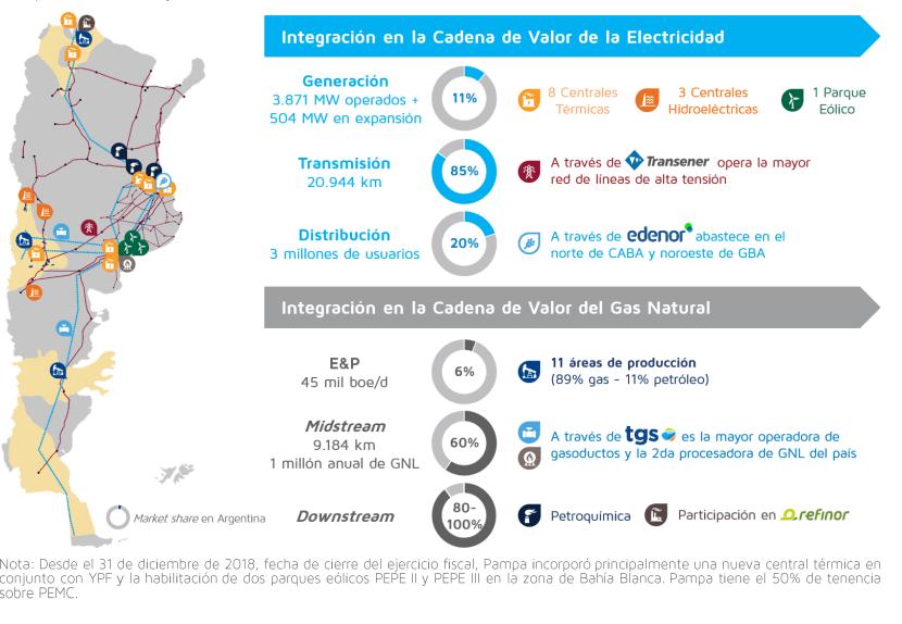 Activos - Pampa Energía