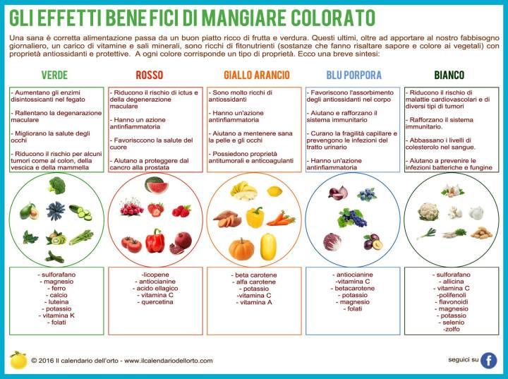 mangiare_colorato