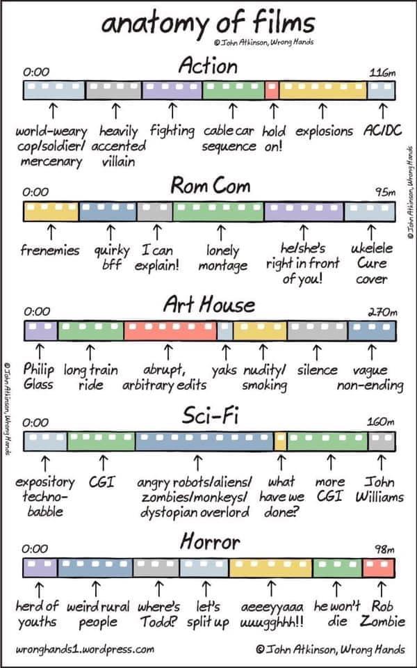 Struktura filmu