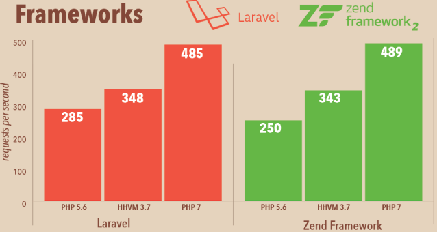 PHP 7 will be better than many other languages