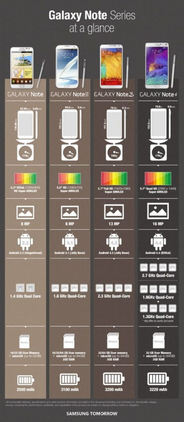 galaxy-note-infographie