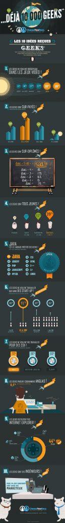 Infographie Geek
