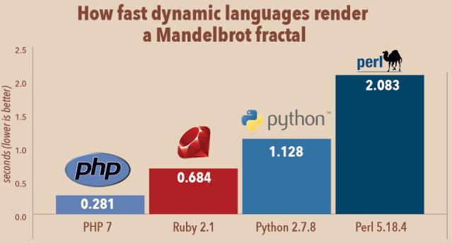 php7-languages