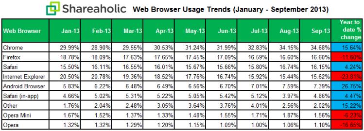 Statistiques des navigateurs en 2013
