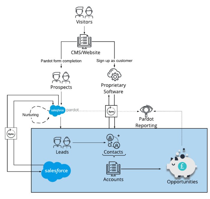 saas architecture diagram pioneer avh 3300nex integrating your platform with salesforce and pardot a visual of the customer journey