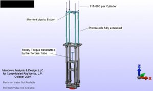 Diagram of torque of snubbing unit