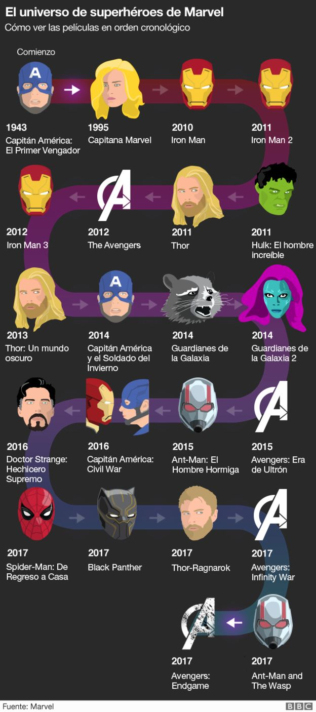 Orden Marvel