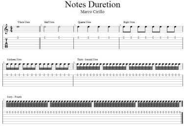 Note Duration - Guitar Lesson for Beginners in London Acoustic Guitar Lesson in : E EC EN N SE SW W WC GU IG E1, E2, E8, EC1, EC1A, EC1M, EC1V, EC2, EC3, EC4, EC4A, London Acoustic Guitar Lesson in N1, N19, N4, N5, N7, NW1, NW10, NW11, NW2, NW3, NW4, NW5, NW6, NW8, NW9, London Acoustic Guitar Lesson in SE1, SE11, SW1, London Acoustic Guitar Lesson in W1, W10, W11, W12, W13, W14, W1H, W1J, W1K, W1T, W1U, W1W, W2, W6, W8, W9, WC1, WC1A, WC1H, WC1V, WC2, WC2E.