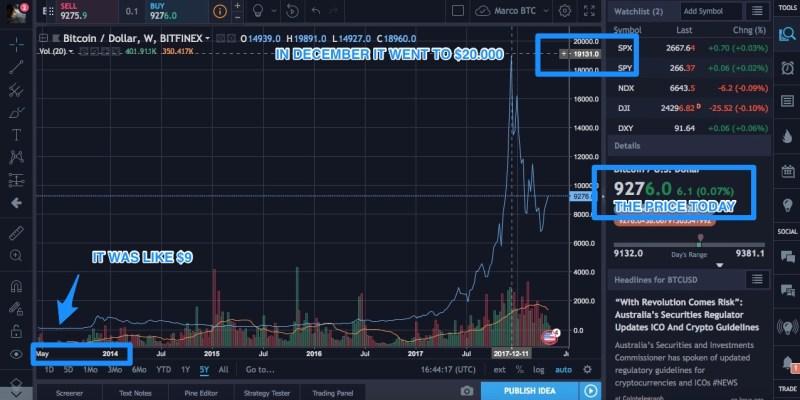 bitcoin btc prezzo in tutta la storia