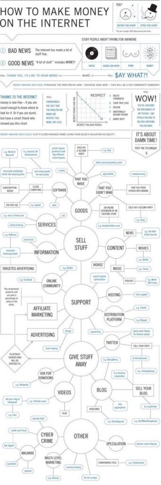 come fare soldi su internet infografico