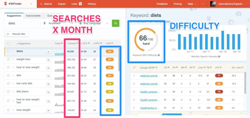 diets kwdifficulty kwfinder