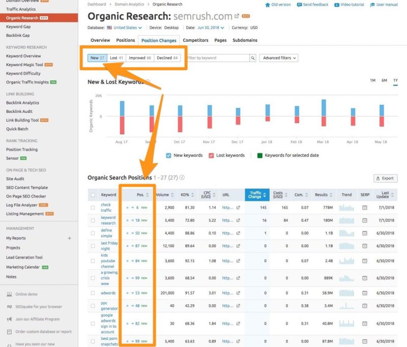semrush position changes new