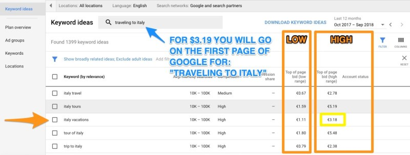 traveling to italy google keyword planner bid