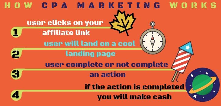 come funziona il cpa marketing