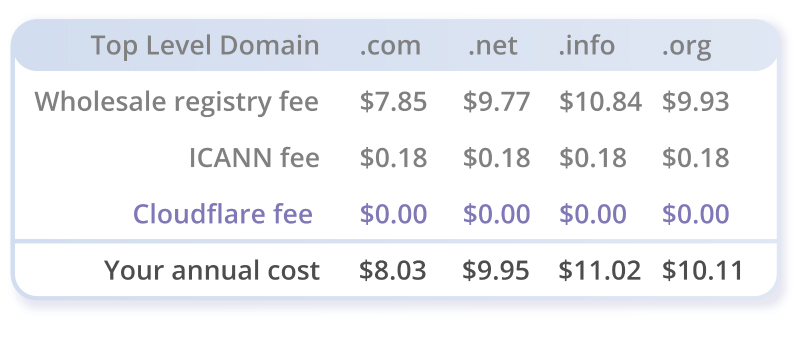 cloudflare registrar tlds prices