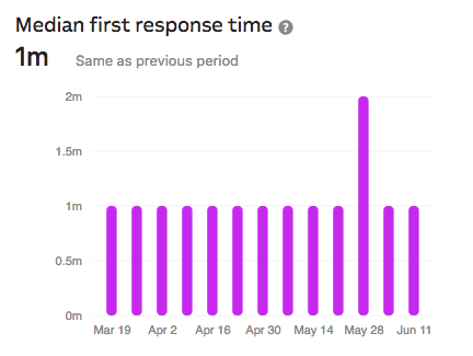 first time response times