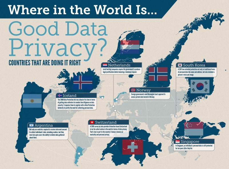 good data privacy countries