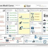 business-model-canvas-iter-case-history