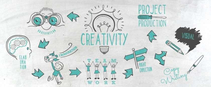 Settore Q Creativity