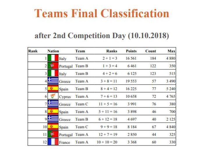Classifica finale per team Europeo canna da riva