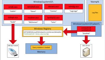 Spreading CSV Malware over Google Sheets – Marco Ramilli Web