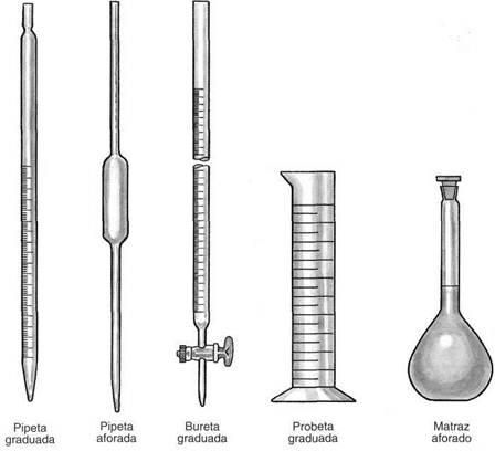 Resultado de imagen para pipetas cilindros buretas