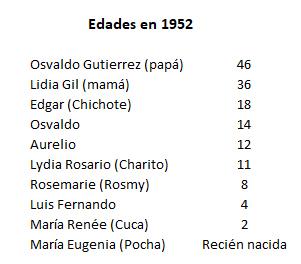 Edades en 1952 - 2