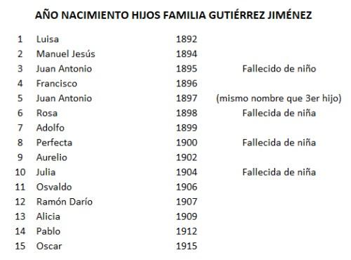 Familia Gutierrez Jimenez años nacimiento