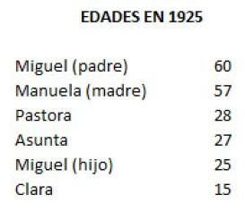 Edades en 1925
