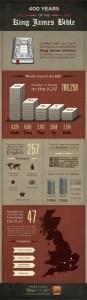 #kjv400 YouVersion KJV infographic