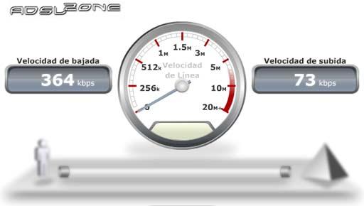 Test de velocidade con Simyo