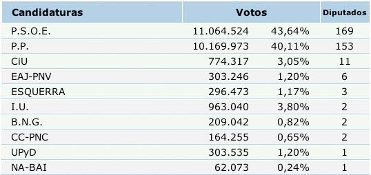 resultados case finais a nivel estatal