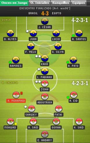 Gráfico interactivo de Marca.com