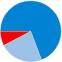 grafico_melide_9_3_1